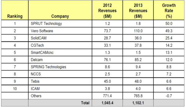 Machinery - Vero Software CIMdata 2014 NC Software Market