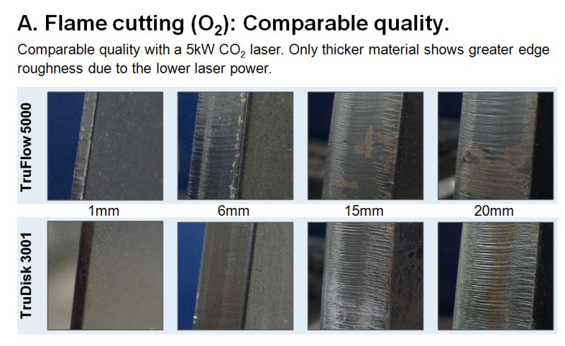 Machinery Fibre Lasers Versus Co2 Lasers For Profiling