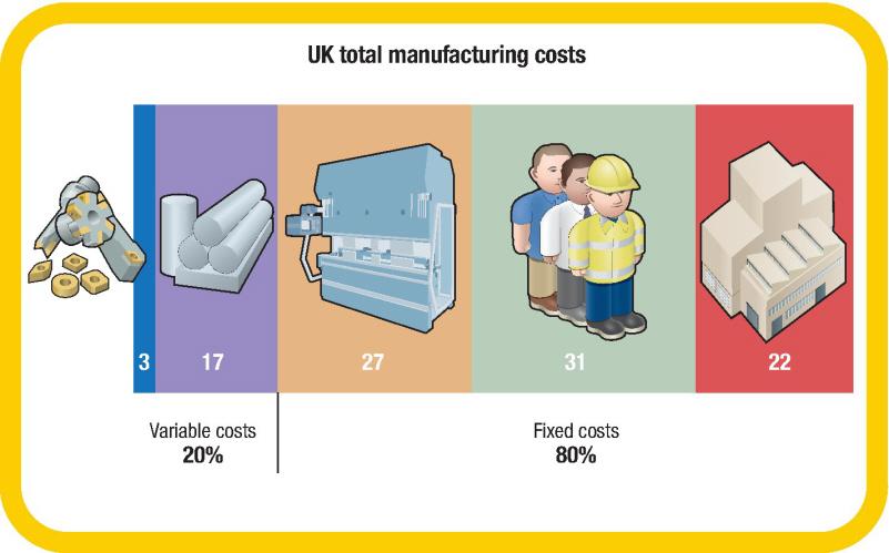 Machinery - Sandvik Coromant boosting productivity economic tool life